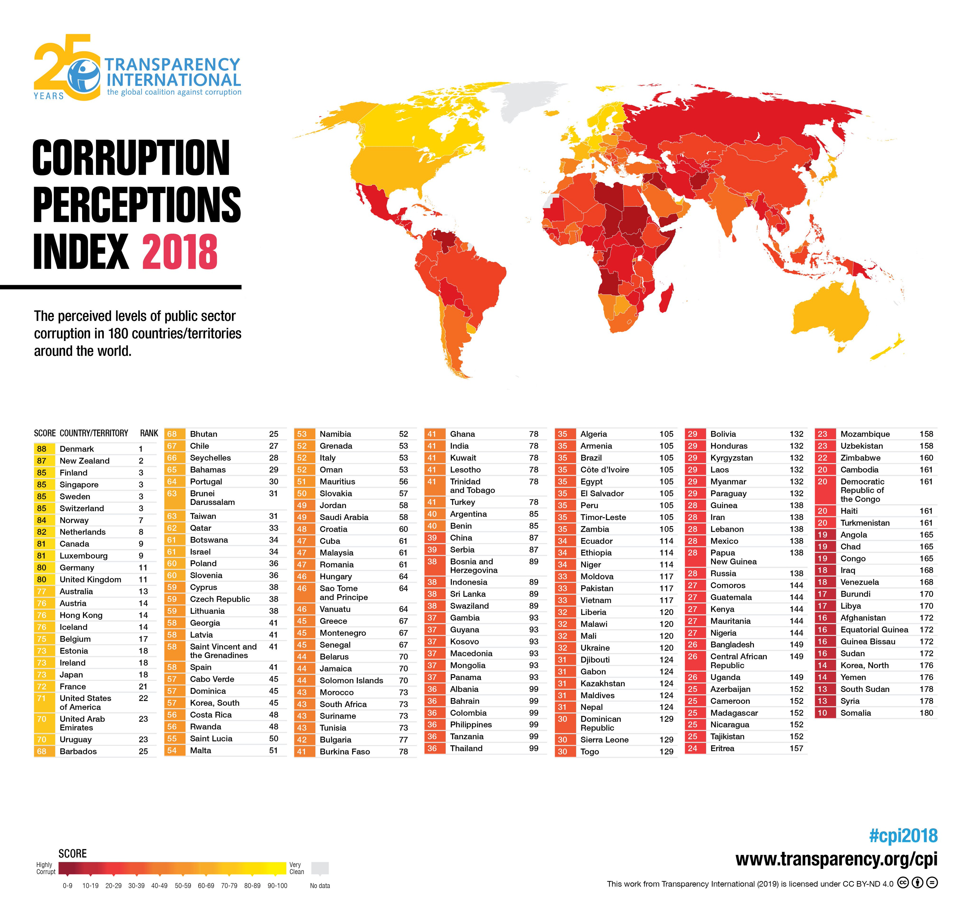 2018 Corruption Perceptions Index